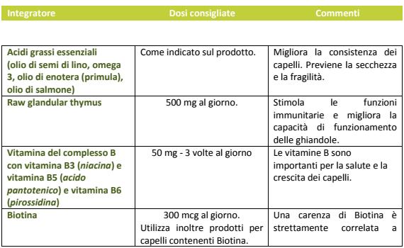 tabella vitamine
