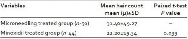 tabella comparativa dermaroller e minoxidil