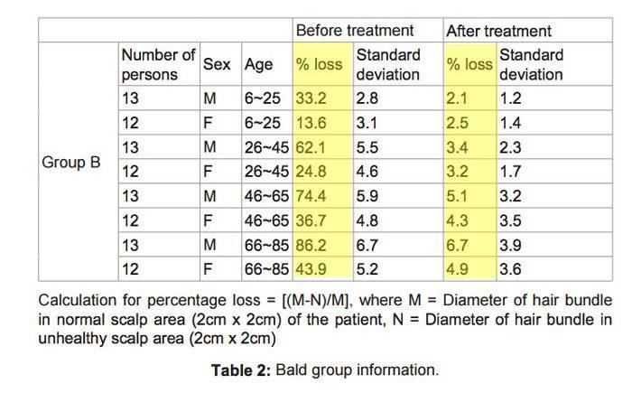 tabella comparativa pre e post massaggio al cuoi capelluto